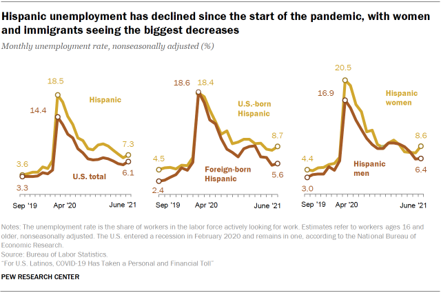 Chart showing Hispanic unemployment has declined since the start of the pandemic, with women and immigrants seeing the biggest decreases