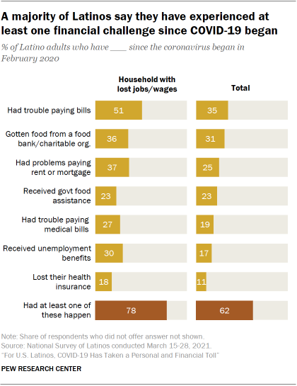 Chart showing a majority of Latinos say they have experienced at least one financial challenge since COVID-19 began