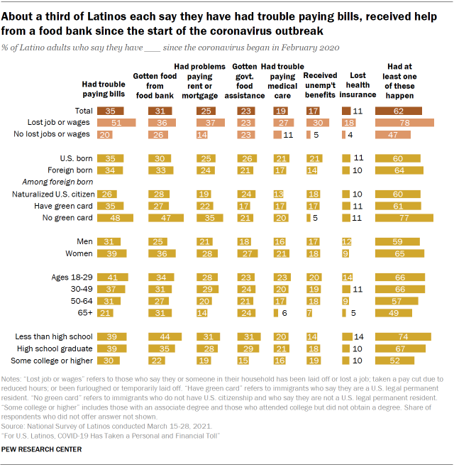 Chart showing about a third of Latinos each say they have had trouble paying bills, received help from a food bank since the start of the coronavirus outbreak