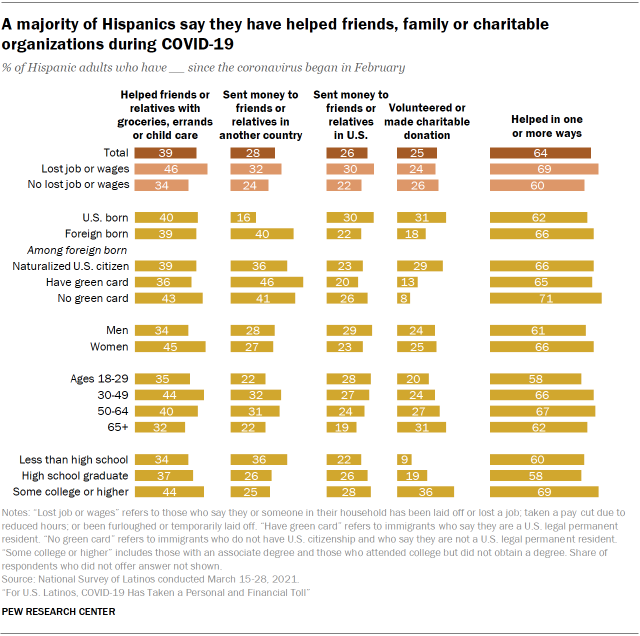 Chart showing a majority of Hispanics say they have helped friends, family or charitable organizations during COVID-19