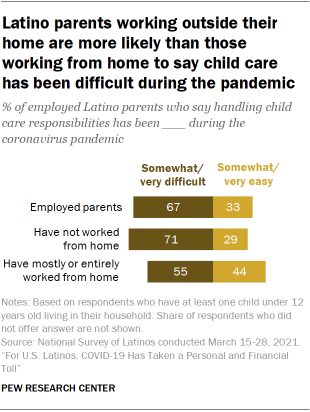 Chart showing Latino parents working outside their home are more likely than those working from home to say child care has been difficult during the pandemic
