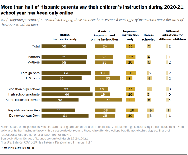 Chart showing more than half of Hispanic parents say their children's instruction during 2020-21 school year has been only online