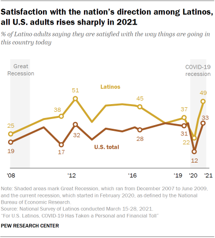 Chart showing satisfaction with the nation's direction among Latinos, all U.S. adults rises sharply in 2021