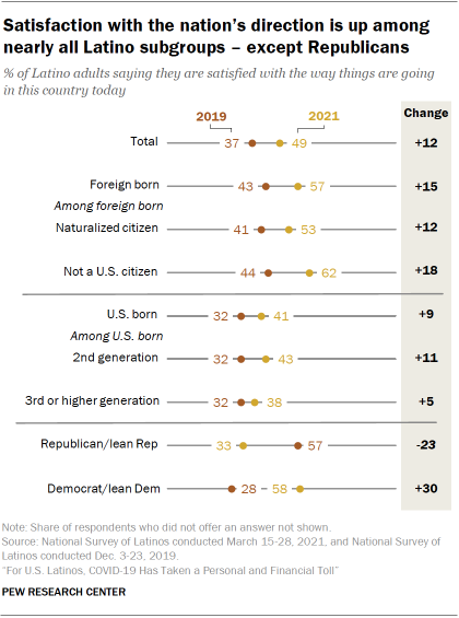 Chart showing satisfaction with the nation's direction is up among nearly all Latino subgroups – except Republicans