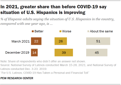 Chart showing in 2021, greater share than before COVID-19 say situation of U.S. Hispanics is improving