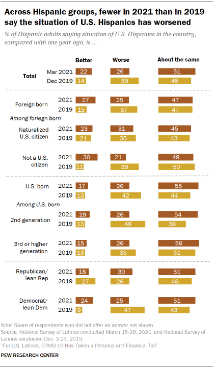 Chart showing across Hispanic groups, fewer in 2021 than in 2019 say the situation of U.S. Hispanics has worsened