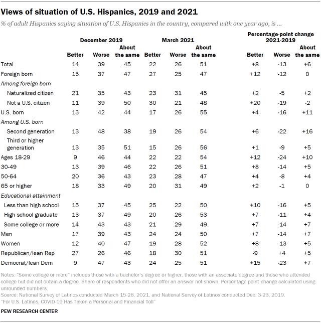 Views of situation of U.S. Hispanics, 2019 and 2021
