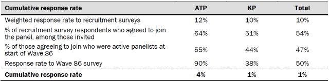 Cumulative response rate ATP KP Total