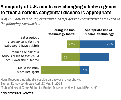 Researchers Show How Specific Gene >> Public Views Of Gene Editing For Babies Depend On How It Would Be