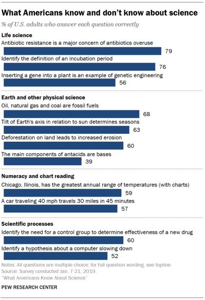 What Americans know and don't know about science