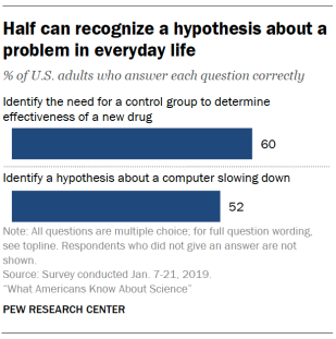What Americans Know About Science | Pew Research Center