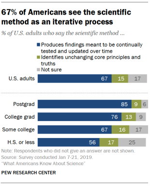 67% of Americans see the scientific method as an iterative process