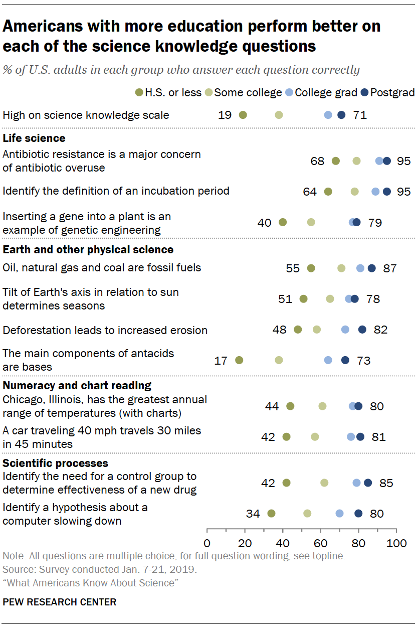 Americans with more education perform better on each of the science knowledge questions