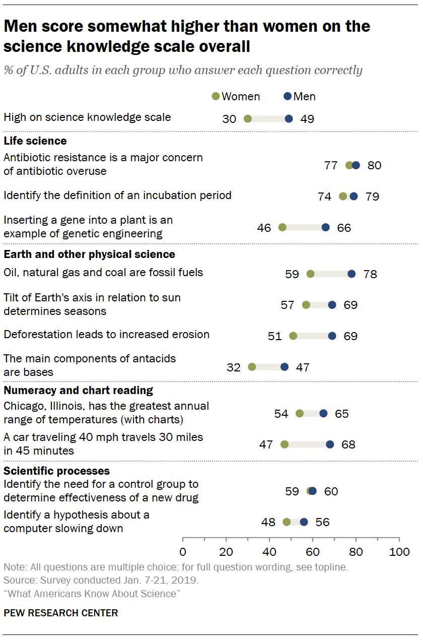 Men score somewhat higher than women on the science knowledge scale overall