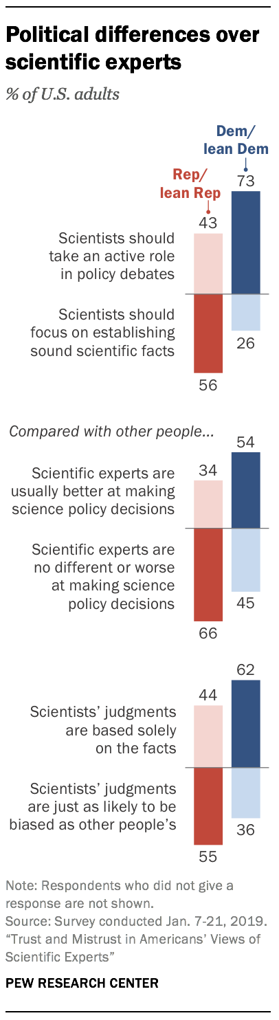 Political differences over scientific experts
