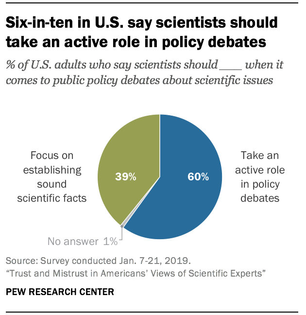 Six-in-ten in U S  say scientists should take an active role