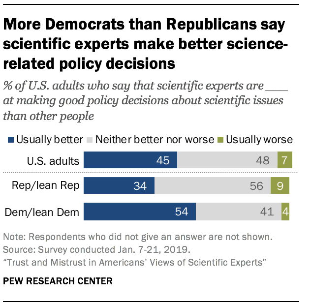 More Democrats than Republicans say scientific experts make better science-related policy decisions