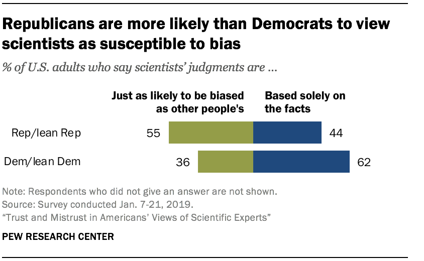Republicans are more likely than Democrats to view scientists as susceptible to bias