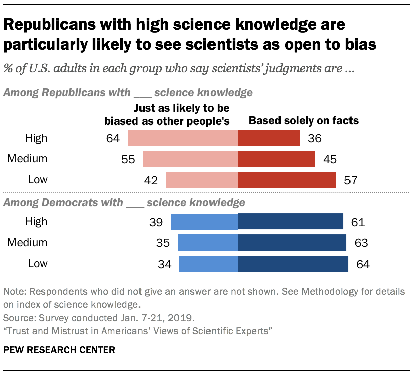 Republicans with high science knowledge are particularly likely to see scientists as open to bias