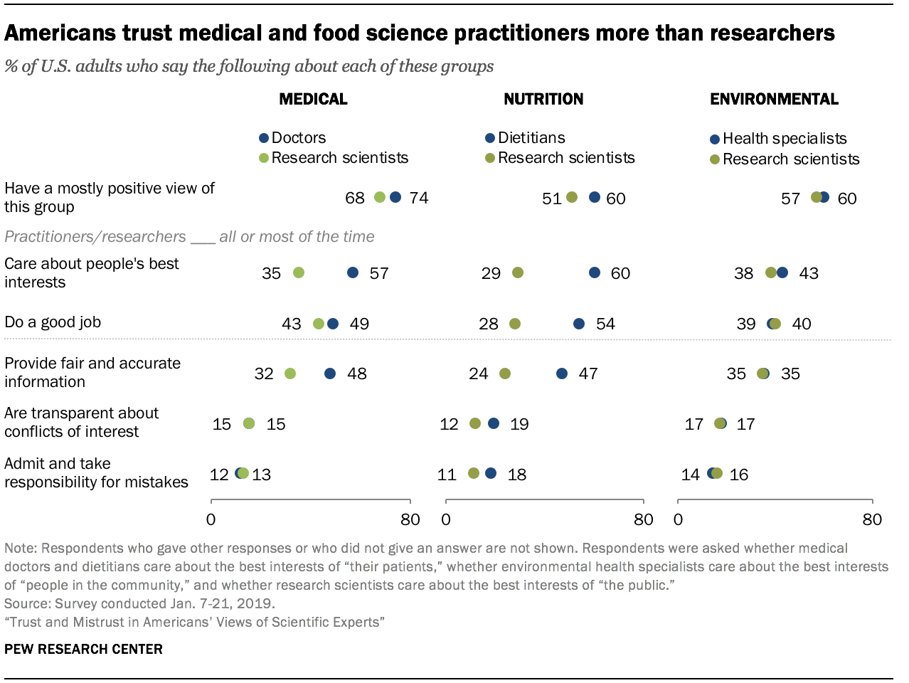 Americans trust medical and food science practitioners more than researchers