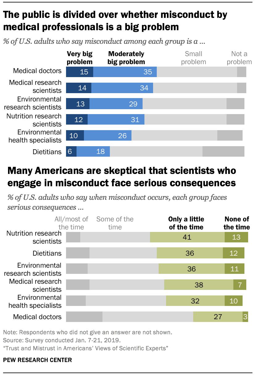 The public is divided over whether misconduct by medical professionals is a big problem