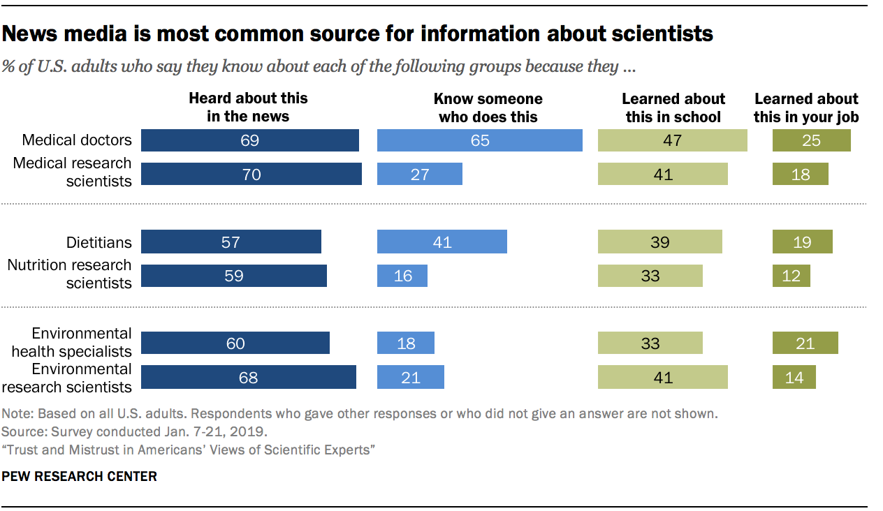 News media is most common source for information about scientists