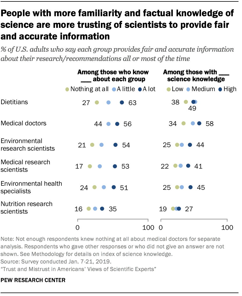 People with more familiarity and factual knowledge of science are more trusting of scientists to provide fair and accurate information