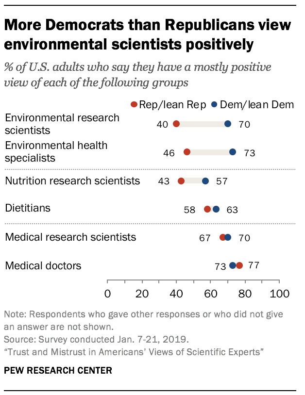 More Democrats than Republicans view environmental scientists positively