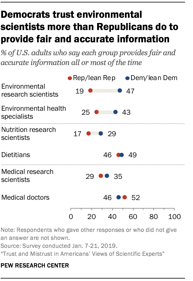 Democrats trust environmental scientists more than Republicans do to provide fair and accurate information