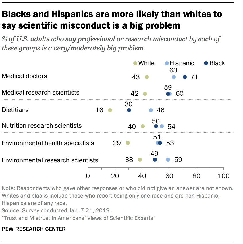 Blacks and Hispanics are more likely than whites to say scientific misconduct is a big problem