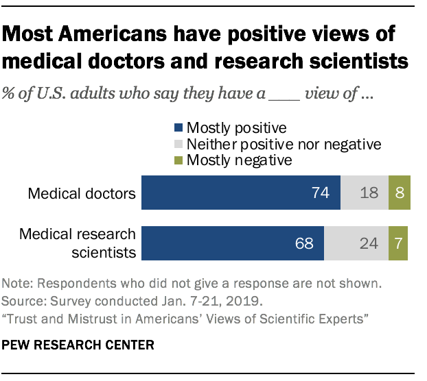 Most Americans have positive views of medical doctors and research scientists