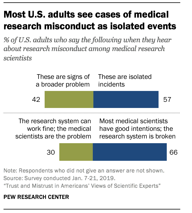 Most U.S. adults see cases of medical research misconduct as isolated events