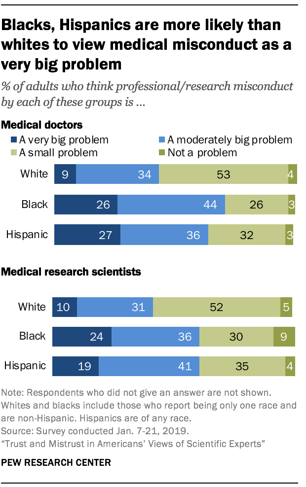 Blacks, Hispanics are more likely than whites to view medical misconduct as a very big problem
