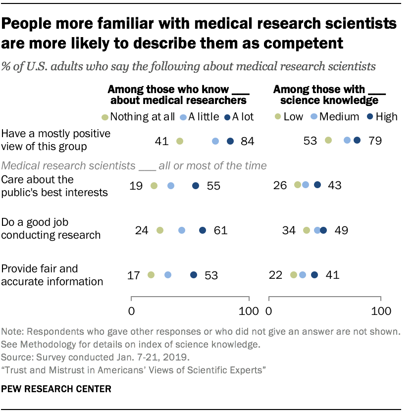 People more familiar with medical research scientists are more likely to describe them as competent
