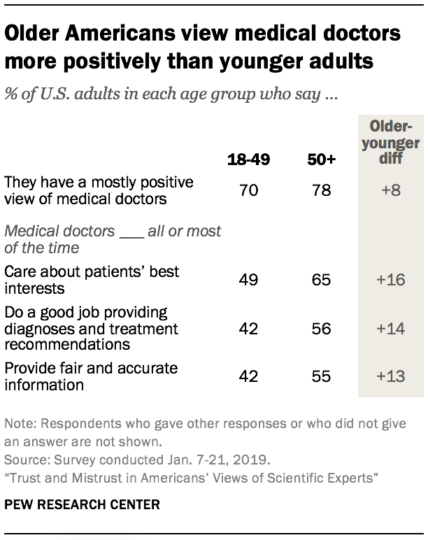 Older Americans view medical doctors more positively than younger adults