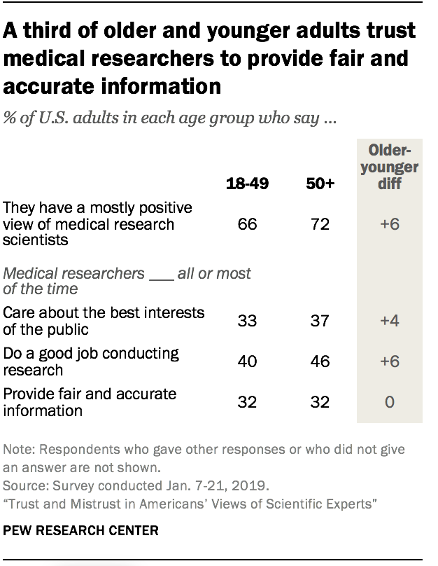 A third of older and younger adults trust medical researchers to provide fair and accurate information