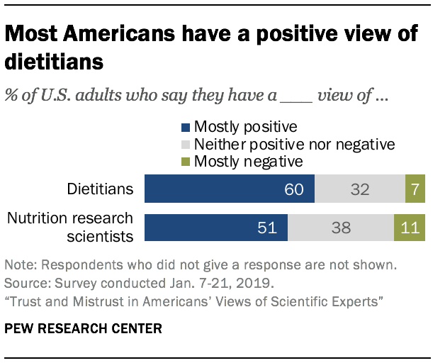 Most Americans have a positive view of dietitians