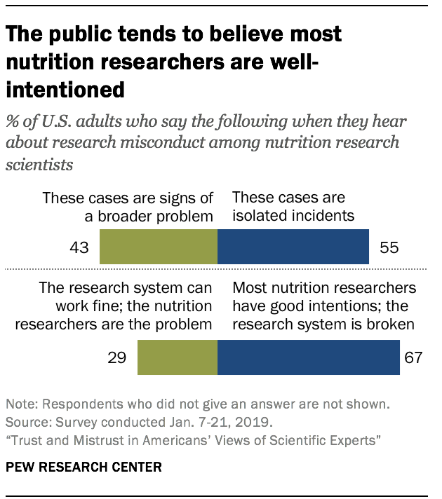 The public tends to believe most nutrition researchers are well-intentioned