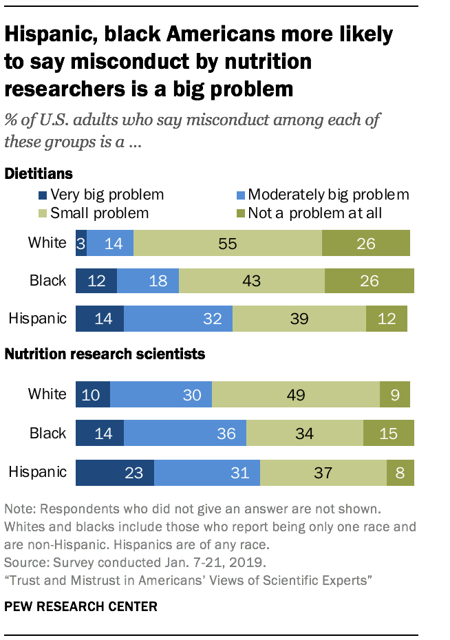 Hispanic, black Americans more likely to say misconduct by nutrition researchers is a big problem