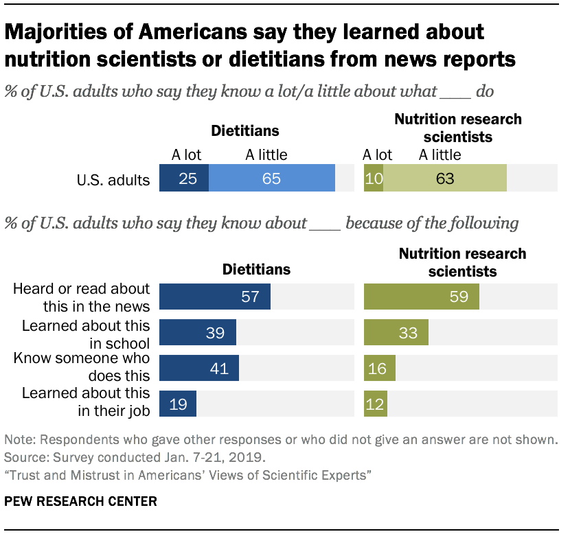 Majorities of Americans say they learned about nutrition scientists or dietitians from news reports