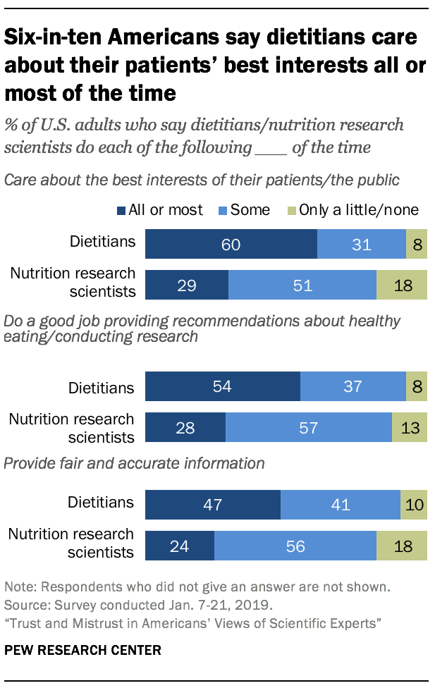Six-in-ten Americans say dietitians care about their patients' best interests all or most of the time
