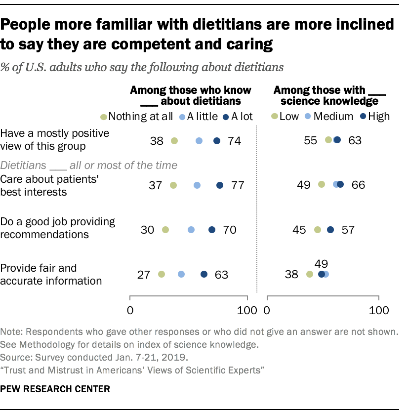 People more familiar with dietitians are more inclined to say they are competent and caring