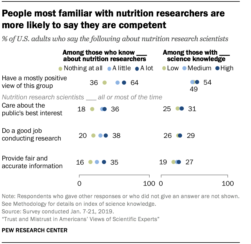 People most familiar with nutrition researchers are more likely to say they are competent