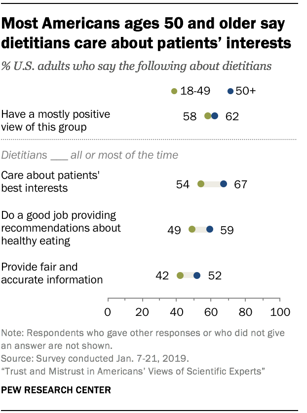 Most Americans ages 50 and older say dietitians care about patients' interests