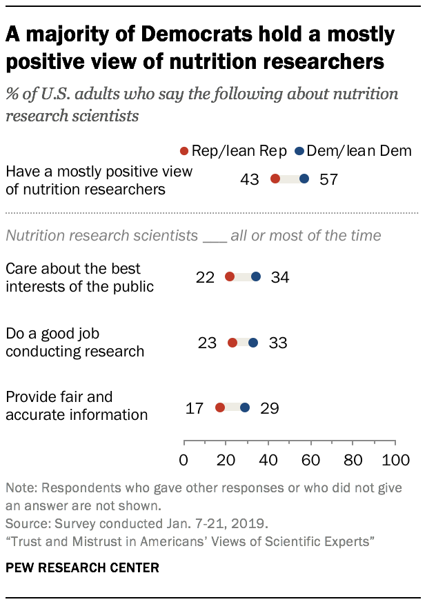 A majority of Democrats hold a mostly positive view of nutrition researchers