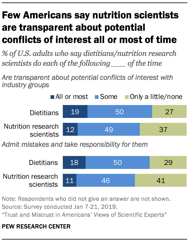 Few Americans say nutrition scientists are transparent about potential conflicts of interest all or most of time