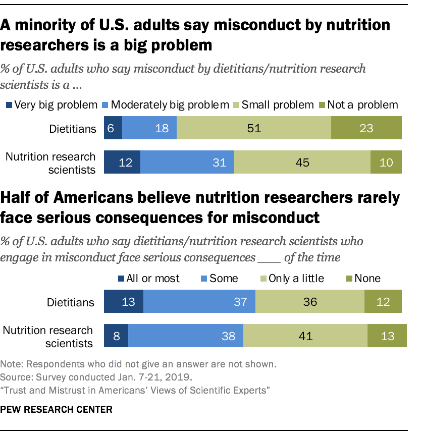 A minority of U.S. adults say misconduct by nutrition researchers is a big problem