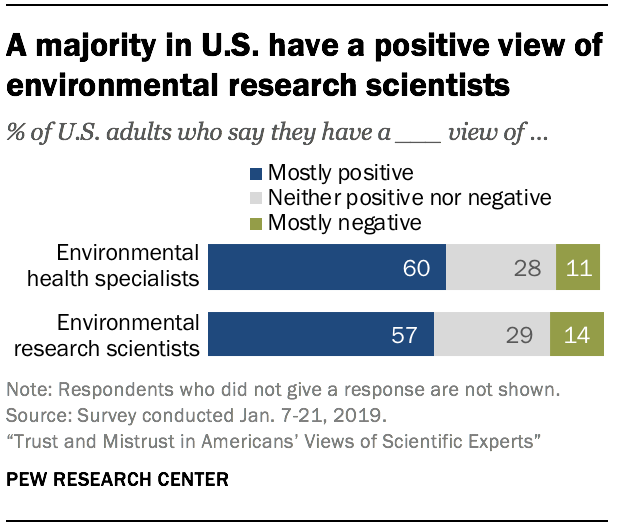 A majority in U.S. have a positive view of environmental research scientists