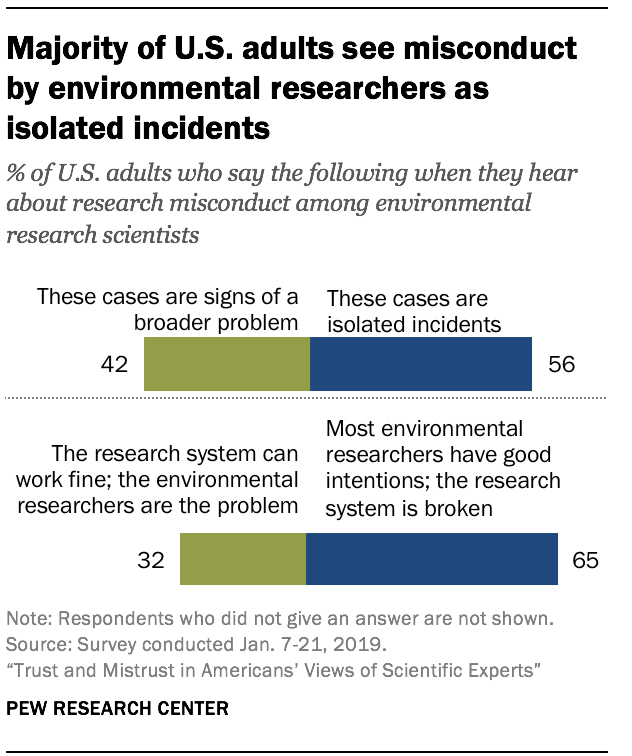 Majority of U.S. adults see misconduct by environmental researchers as isolated incidents