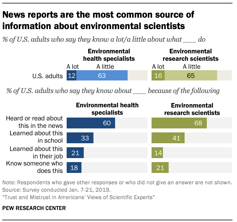 News reports are the most common source of information about environmental scientists